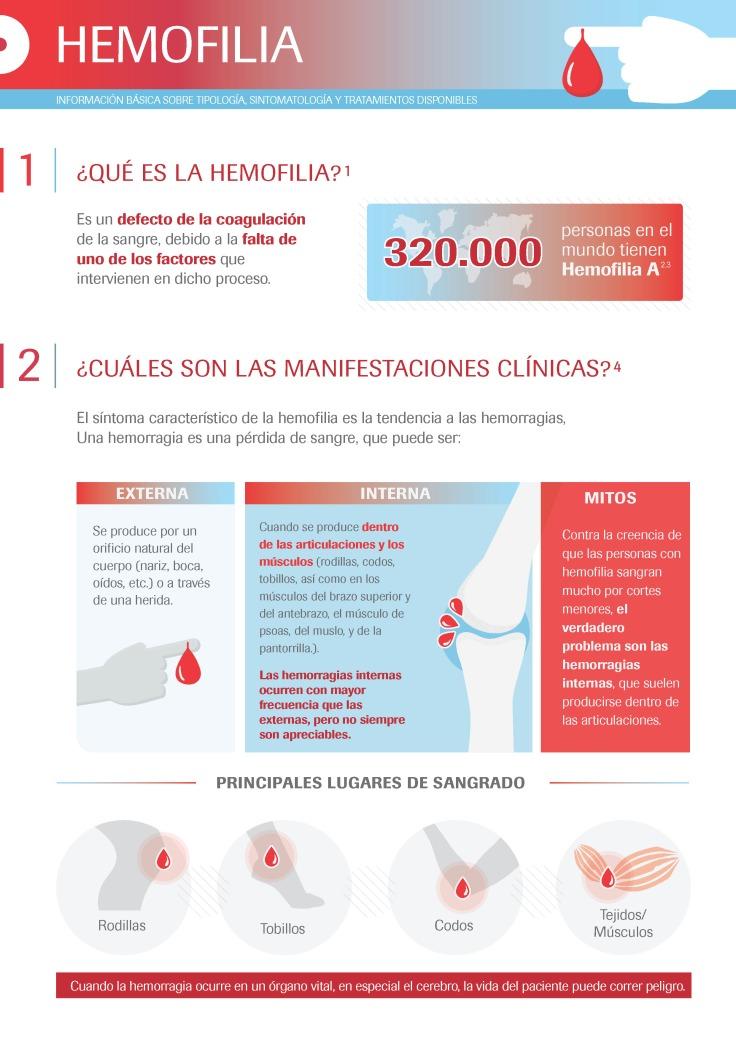 codigo salud online hemofilia roche (5)3.jpg