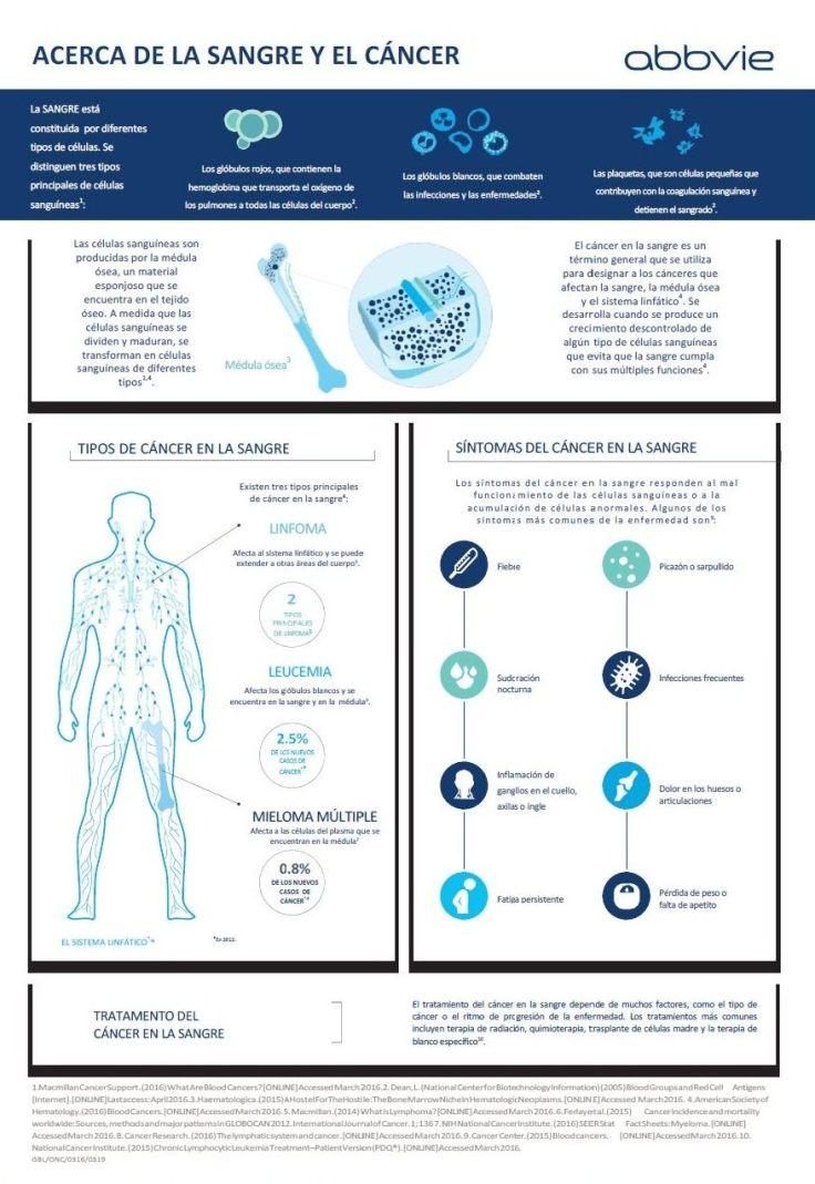 codigo salud online leucemia (4).jpg