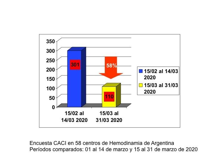 codigo salud online Pandemia cardiólogos preocupados por la salud cardiovascular de los argentinos (1)