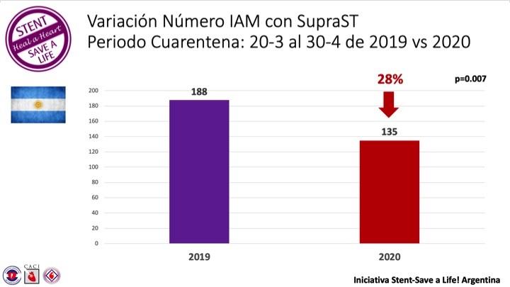 codigo salud online Pandemia cardiólogos preocupados por la salud cardiovascular de los argentinos (2)